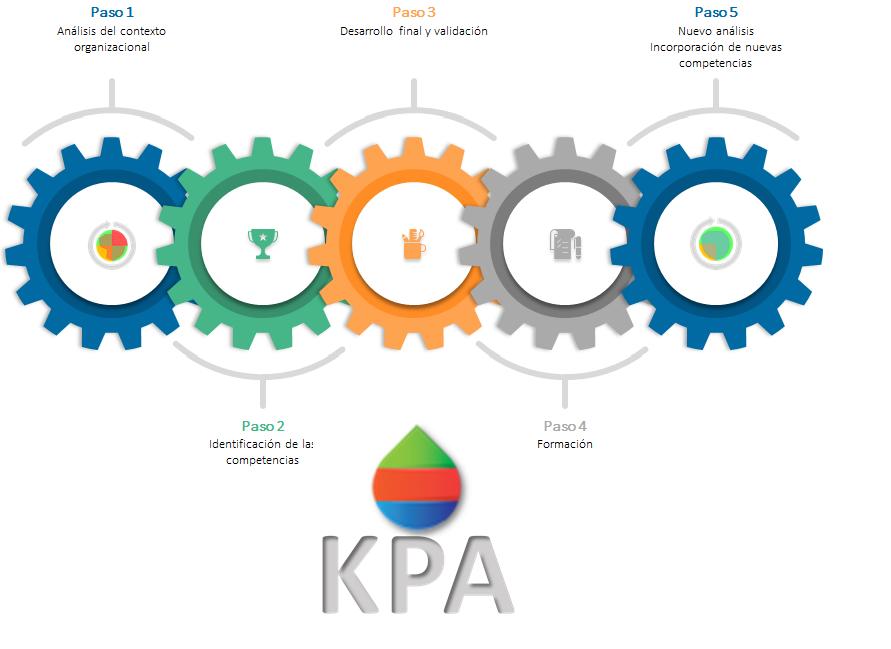 Ilustración proceso analisis KPA